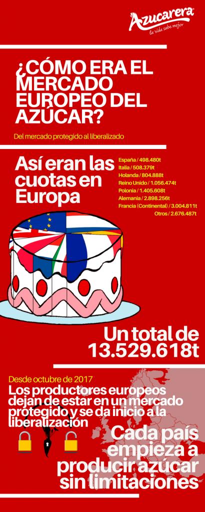 infografia-mercado-mundial-azucar